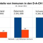 Immunität durch Infektion – Anteile in der Bevölkerung in den D-A-CH Ländern per 18.01.2021